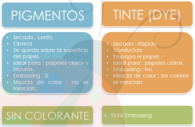 Tintas Scrap: Colorante de la tintas