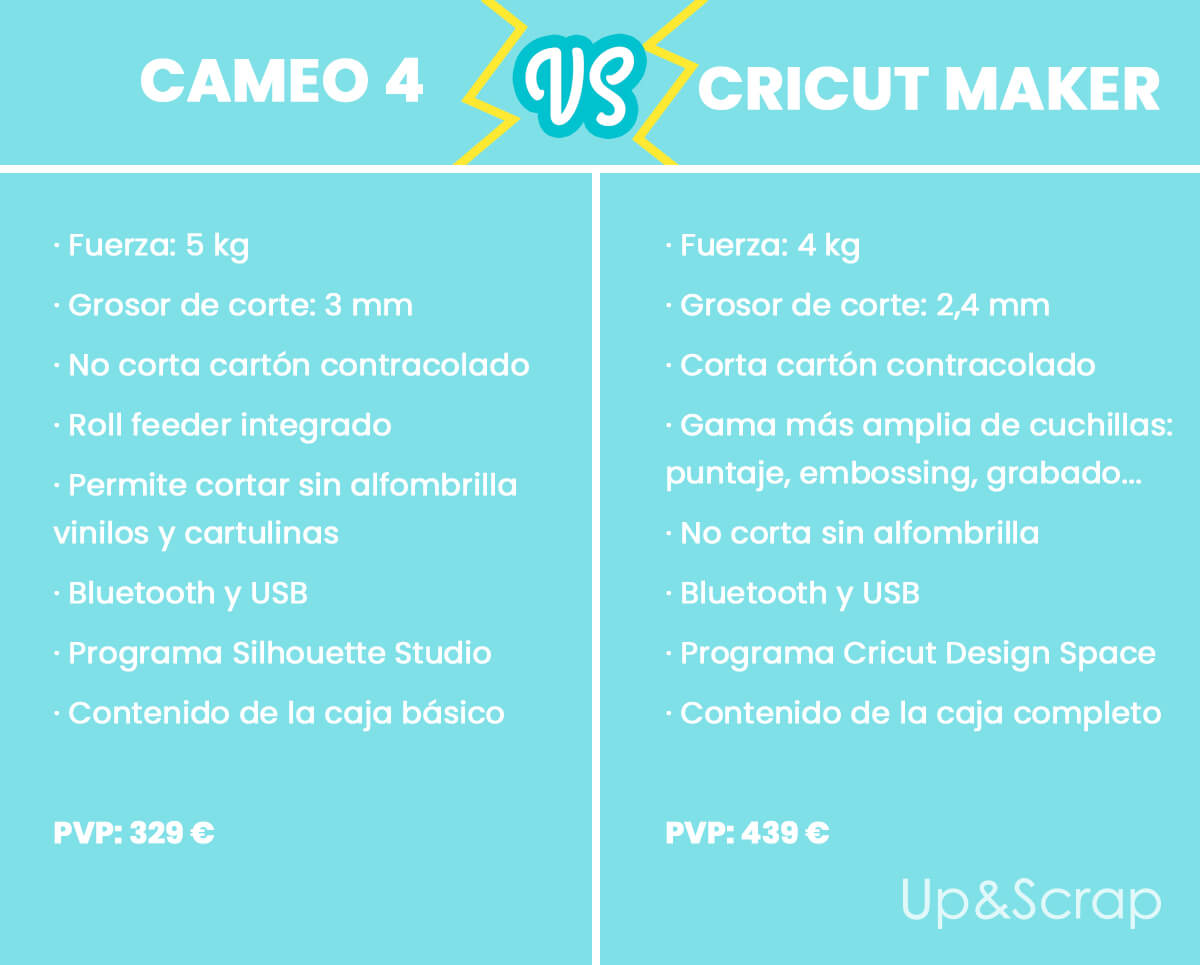Comparativa Cameo 4 vs Cricut Maker